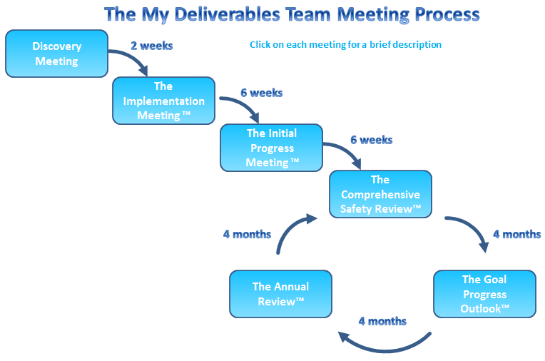 Three meeting process